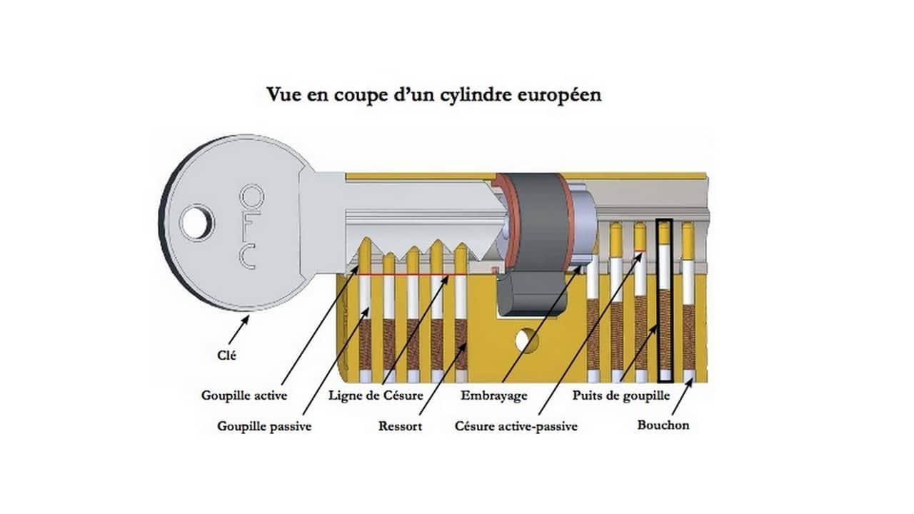 fonctionnement cylindre